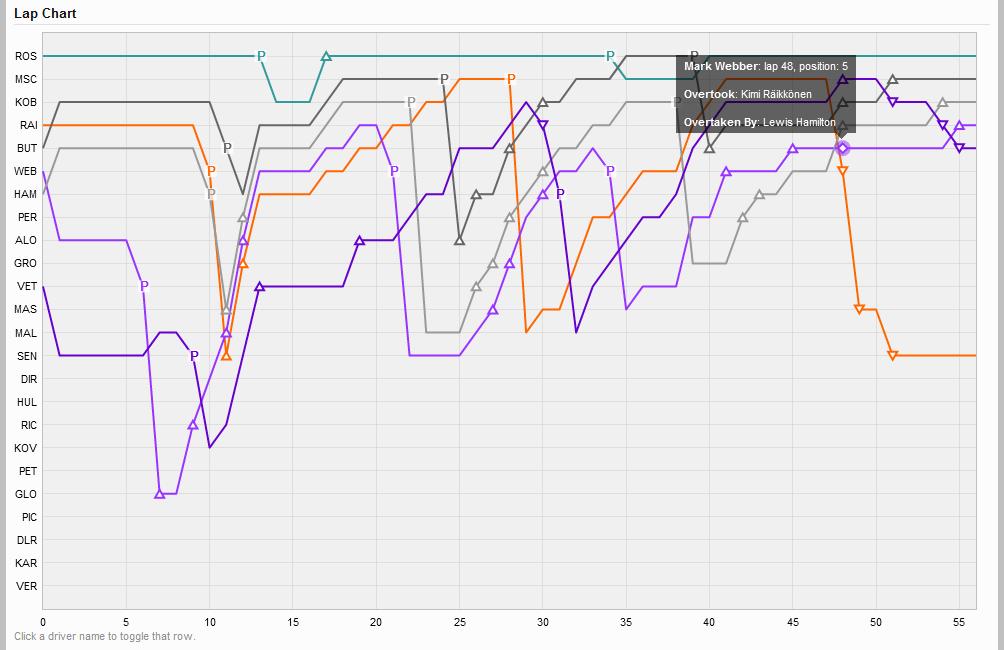 2012-chinese-gp-lap-chart.png