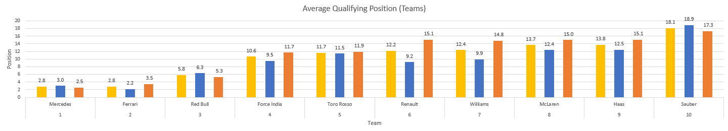 Average qualifying position.png