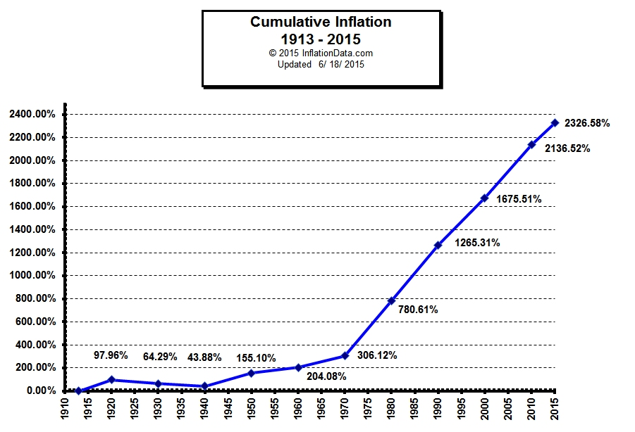 Cumulative_Inflation_1913-2015.jpg