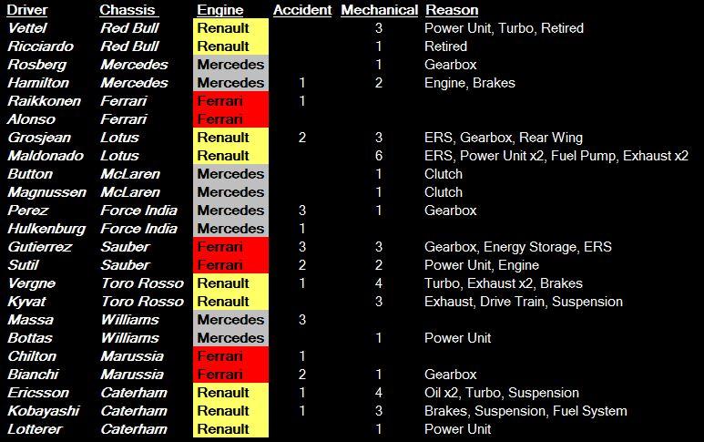 F1 retirements 2014 - BE.JPG