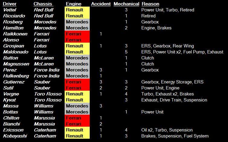 F1 retirements 2014 - HU.JPG
