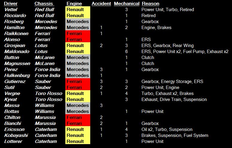 F1 retirements 2014 - IT.JPG