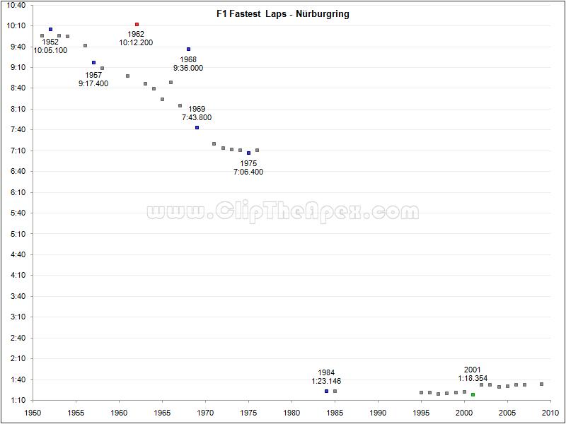 f1_fastest_laps_nurburgring.png