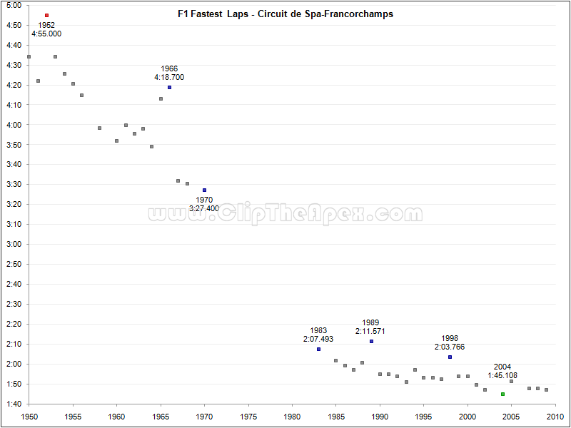 f1_fastest_laps_spa.png