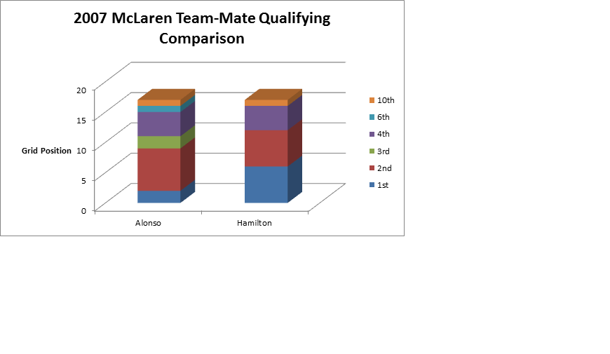 McLaren Qualifying 2007.png