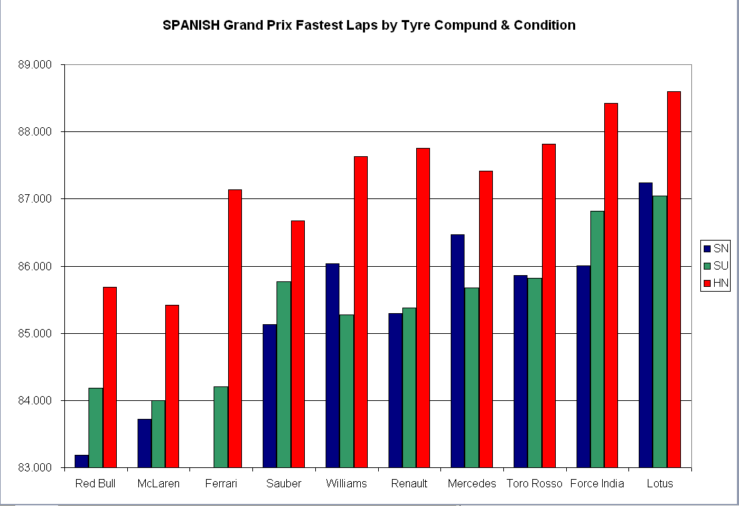spain-fastest-laps.PNG