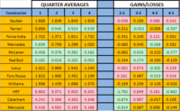 summary_quarteraverage_quali_table.PNG